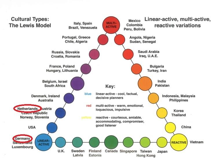 Lewis model cultuurverschil